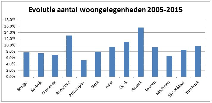AantalWoongelegenhedenEvolutie2005-2015